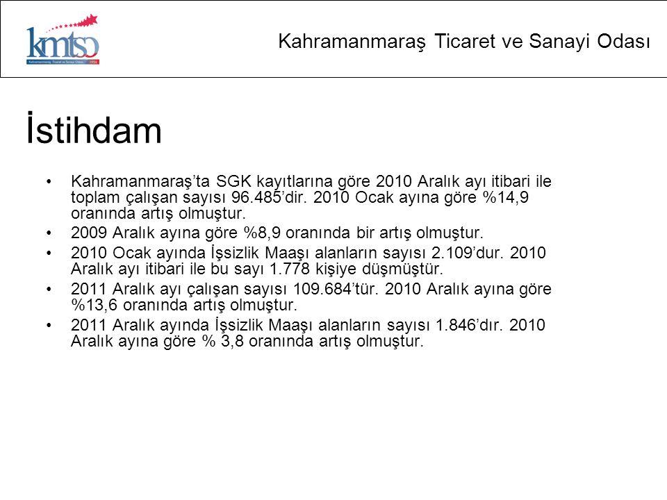 Kahramanmaraş Ticaret ve Sanayi Odası İstihdam Kahramanmaraş'ta SGK kayıtlarına göre 2010 Aralık ayı itibari ile toplam çalışan sayısı 96.485'dir. 201