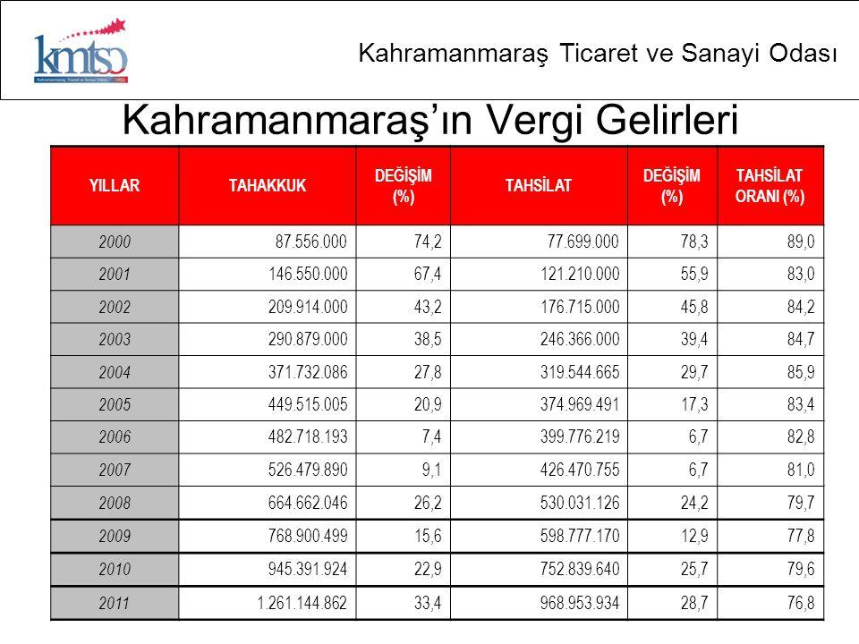 Kahramanmaraş Ticaret ve Sanayi Odası Kahramanmaraş'ın Vergi Gelirleri YILLARTAHAKKUK DEĞİŞİM (%) TAHSİLAT DEĞİŞİM (%) TAHSİLAT ORANI (%) 2000 87.556.