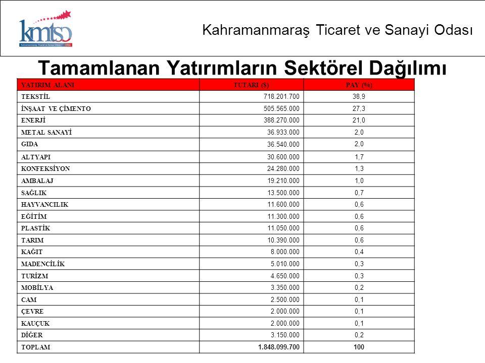 Kahramanmaraş Ticaret ve Sanayi Odası Tamamlanan Yatırımların Sektörel Dağılımı YATIRIM ALANITUTARI ($)PAY (%) TEKSTİL 718.201.70038,9 İNŞAAT VE ÇİMENTO 505.565.00027,3 ENERJİ 388.270.00021,0 METAL SANAYİ 36.933.0002,0 GIDA 36.540.000 2,0 ALTYAPI 30.600.0001,7 KONFEKSİYON 24.280.0001,3 AMBALAJ 19.210.0001,0 SAĞLIK 13.500.0000,7 HAYVANCILIK 11.600.0000,6 EĞİTİM 11.300.0000,6 PLASTİK 11.050.0000,6 TARIM 10.390.0000,6 KAĞIT 8.000.0000,4 MADENCİLİK 5.010.0000,3 TURİZM 4.650.0000,3 MOBİLYA 3.350.0000,2 CAM 2.500.0000,1 ÇEVRE 2.000.0000,1 KAUÇUK 2.000.0000,1 DİĞER 3.150.0000,2 TOPLAM 1.848.099.700 100