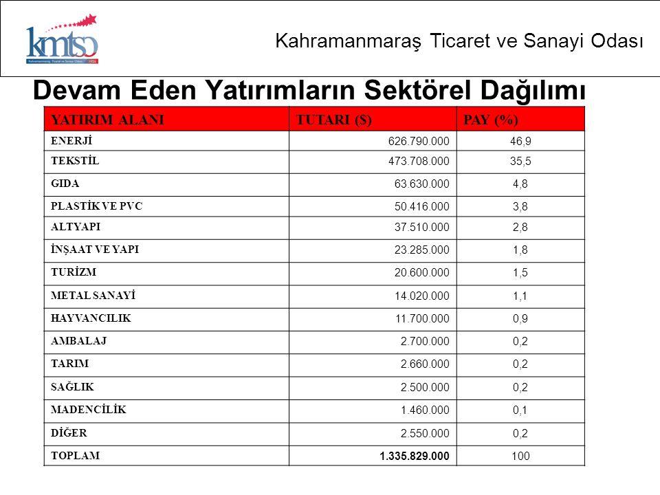 Kahramanmaraş Ticaret ve Sanayi Odası Devam Eden Yatırımların Sektörel Dağılımı YATIRIM ALANITUTARI ($)PAY (%) ENERJİ 626.790.00046,9 TEKSTİL 473.708.