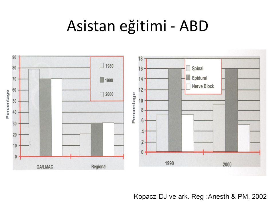 Asistan eğitimi - ABD Kopacz DJ ve ark. Reg :Anesth & PM, 2002