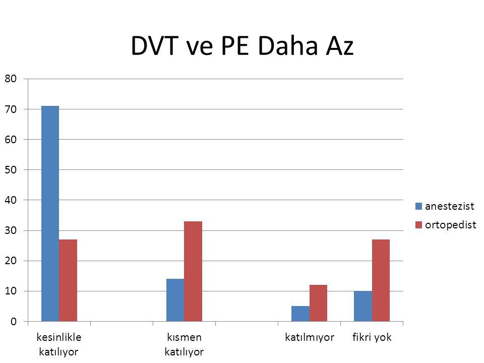 DVT ve PE Daha Az