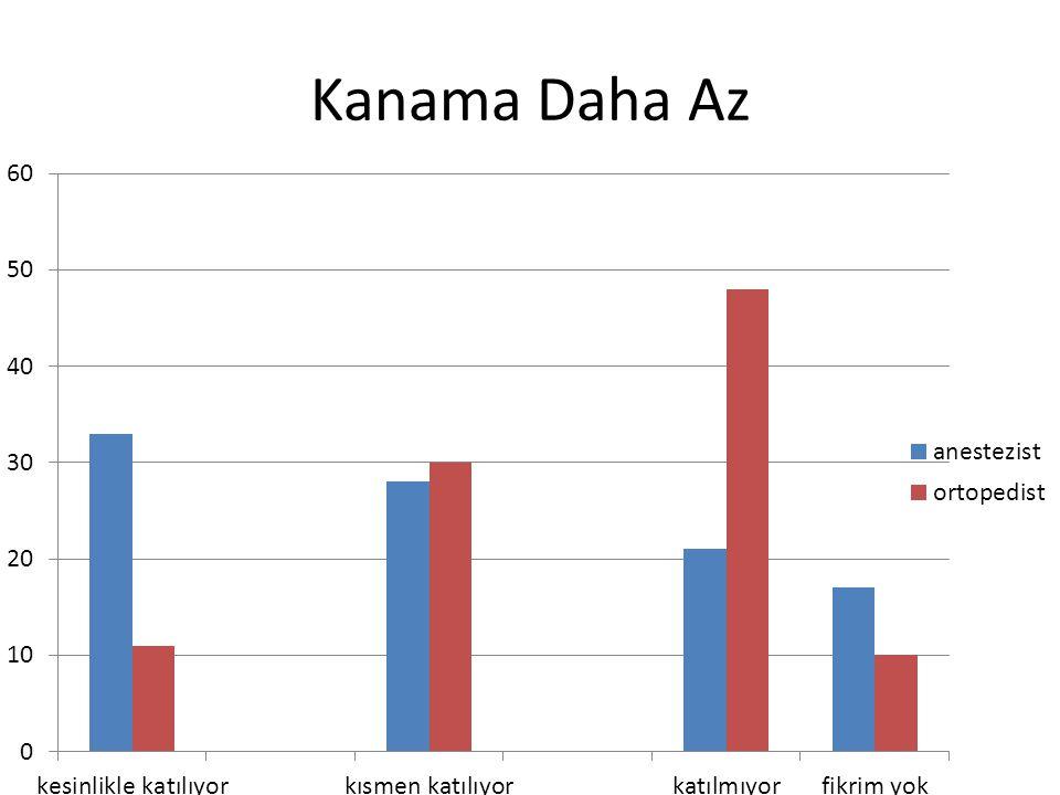Kanama Daha Az