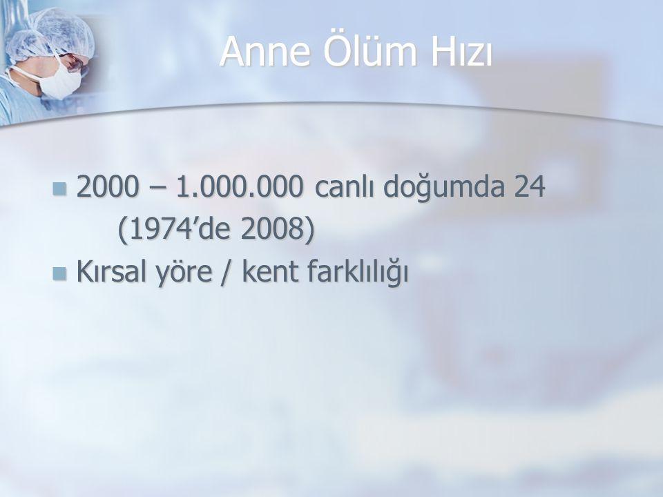 Anne Ölüm Hızı 2000 – 1.000.000 canlı doğumda 24 2000 – 1.000.000 canlı doğumda 24 (1974'de 2008) Kırsal yöre / kent farklılığı Kırsal yöre / kent far