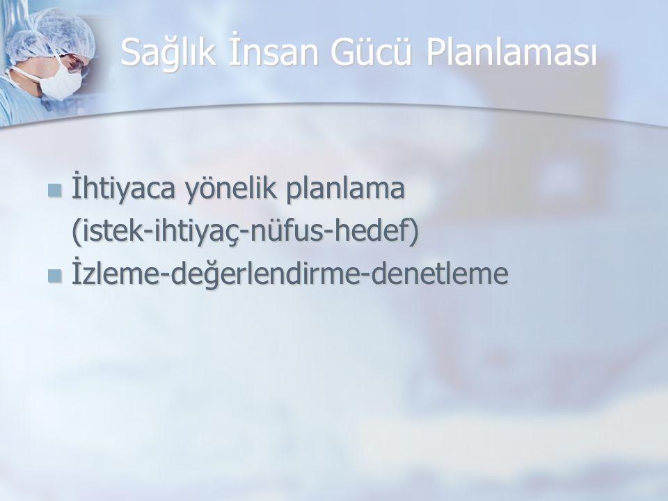 Sağlık İnsan Gücü Planlaması İhtiyaca yönelik planlama İhtiyaca yönelik planlama(istek-ihtiyaç-nüfus-hedef) İzleme-değerlendirme-denetleme İzleme-değe