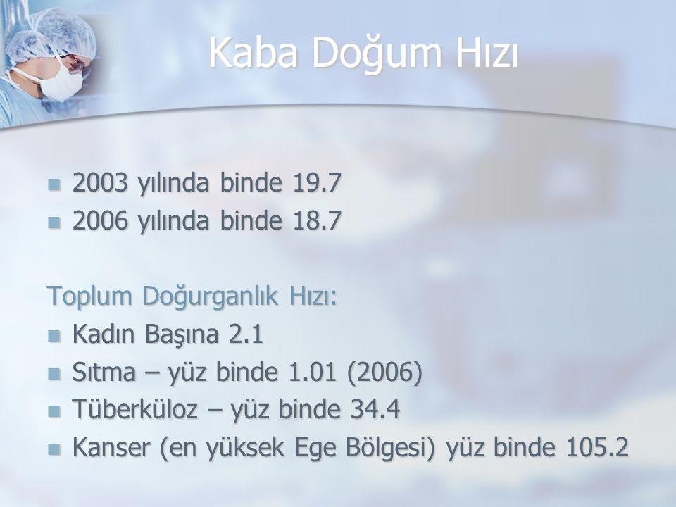 Kaba Doğum Hızı 2003 yılında binde 19.7 2003 yılında binde 19.7 2006 yılında binde 18.7 2006 yılında binde 18.7 Toplum Doğurganlık Hızı: Kadın Başına