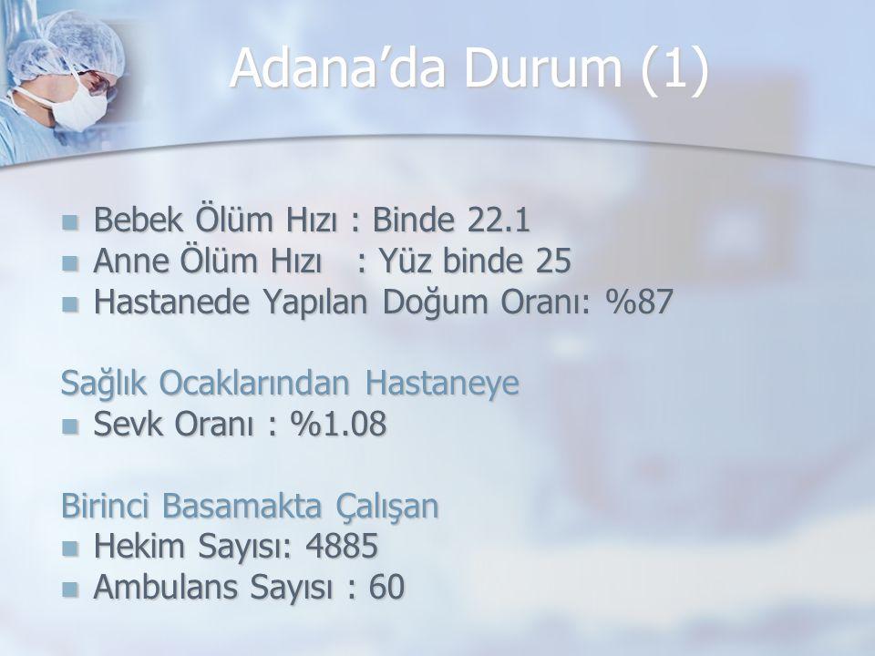 Adana'da Durum (1) Bebek Ölüm Hızı : Binde 22.1 Bebek Ölüm Hızı : Binde 22.1 Anne Ölüm Hızı : Yüz binde 25 Anne Ölüm Hızı : Yüz binde 25 Hastanede Yap