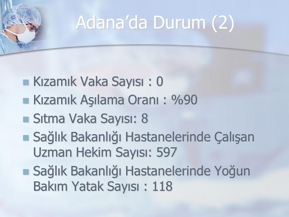 Adana'da Durum (2) Kızamık Vaka Sayısı : 0 Kızamık Vaka Sayısı : 0 Kızamık Aşılama Oranı : %90 Kızamık Aşılama Oranı : %90 Sıtma Vaka Sayısı: 8 Sıtma