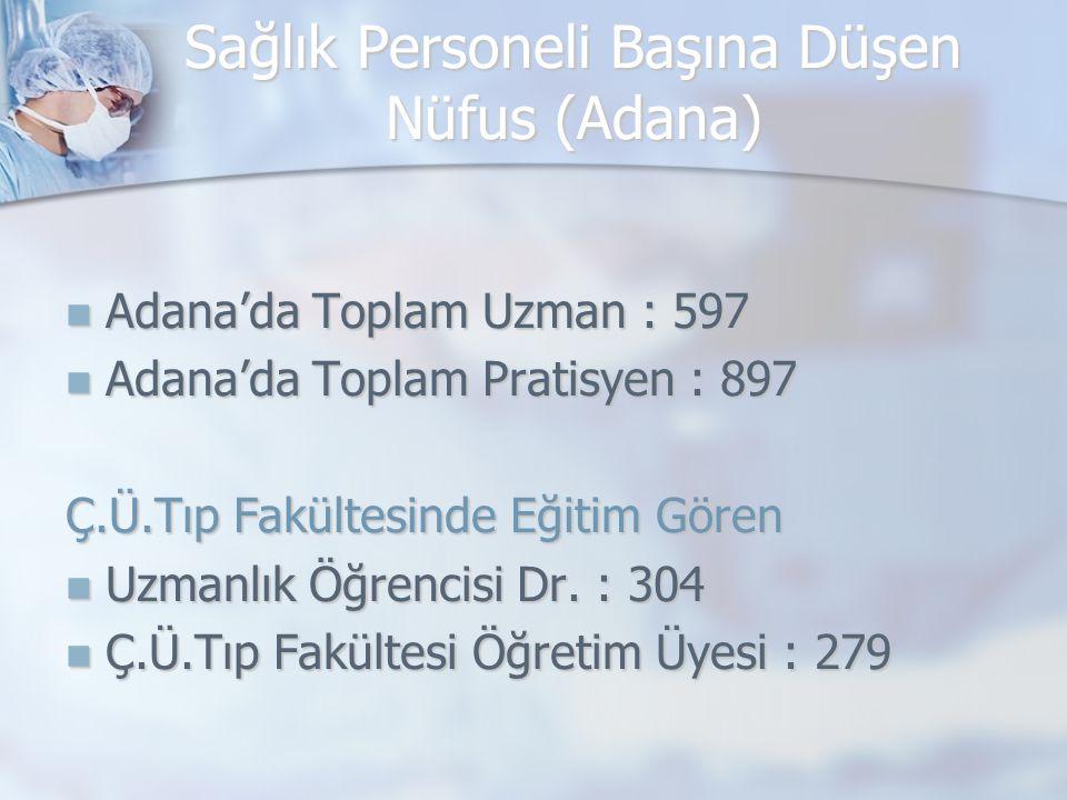 Adana'da Toplam Uzman : 597 Adana'da Toplam Uzman : 597 Adana'da Toplam Pratisyen : 897 Adana'da Toplam Pratisyen : 897 Ç.Ü.Tıp Fakültesinde Eğitim Gören Uzmanlık Öğrencisi Dr.
