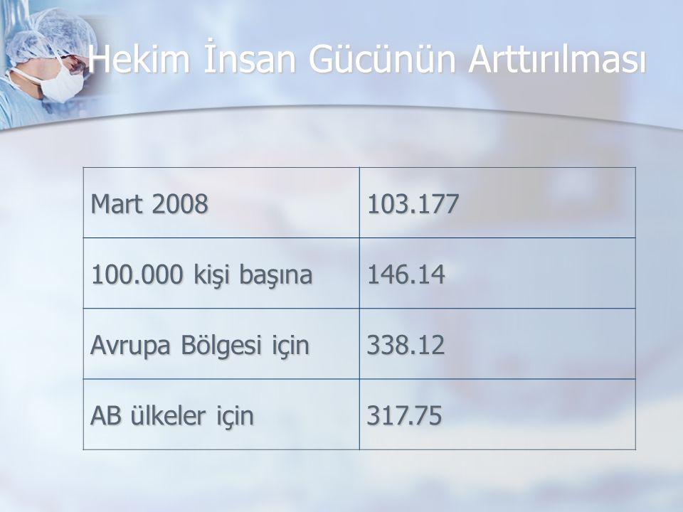 Hekim İnsan Gücünün Arttırılması Mart 2008 103.177 100.000 kişi başına 146.14 Avrupa Bölgesi için 338.12 AB ülkeler için 317.75