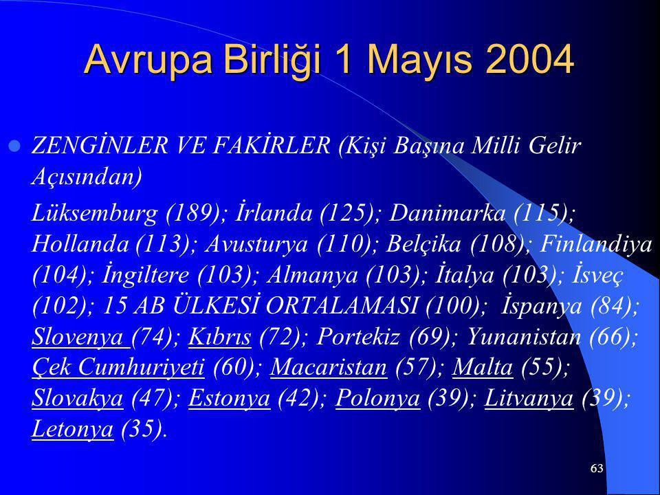 63 Avrupa Birliği 1 Mayıs 2004 ZENGİNLER VE FAKİRLER (Kişi Başına Milli Gelir Açısından) Lüksemburg (189); İrlanda (125); Danimarka (115); Hollanda (1