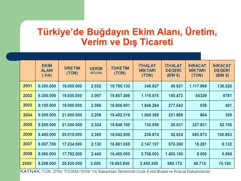 Türkiye'de Buğdayın Ekim Alanı, Üretim, Verim ve Dış Ticareti EKİM ALANI ( HA) ÜRETİM (TON) VERİM (KG/HA) TÜKETİM (TON) İTHALAT MİKTARI (TON) İTHALAT