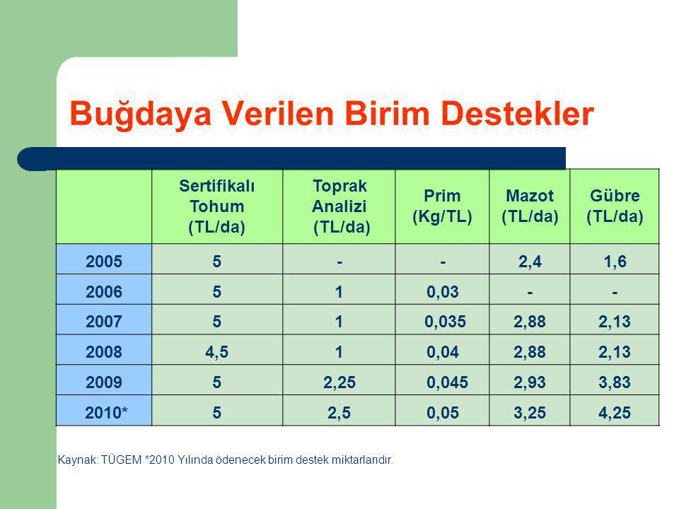 Buğdaya Verilen Birim Destekler Sertifikalı Tohum (TL/da) Toprak Analizi (TL/da) Prim (Kg/TL) Mazot (TL/da) Gübre (TL/da) 20055--2,41,6 2006510,03-- 2