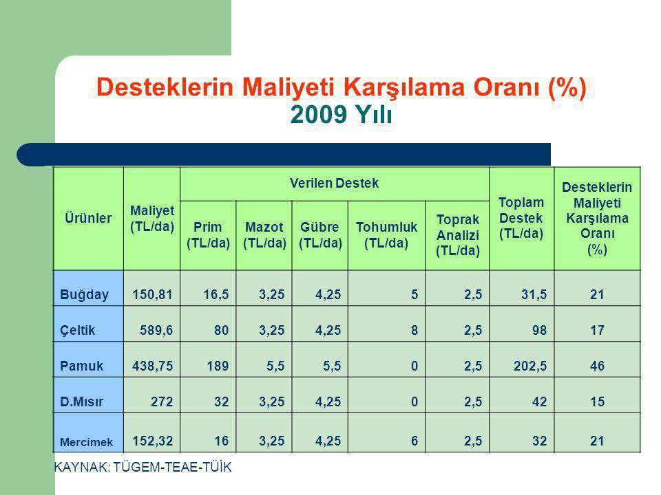 Desteklerin Maliyeti Karşılama Oranı (%) 2009 Yılı Ürünler Maliyet (TL/da) Verilen Destek Toplam Destek (TL/da) Desteklerin Maliyeti Karşılama Oranı (