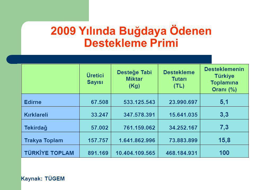 2009 Yılında Buğdaya Ödenen Destekleme Primi Kaynak: TÜGEM Üretici Sayısı Desteğe Tabi Miktar (Kg) Destekleme Tutarı (TL) Desteklemenin Türkiye Toplam