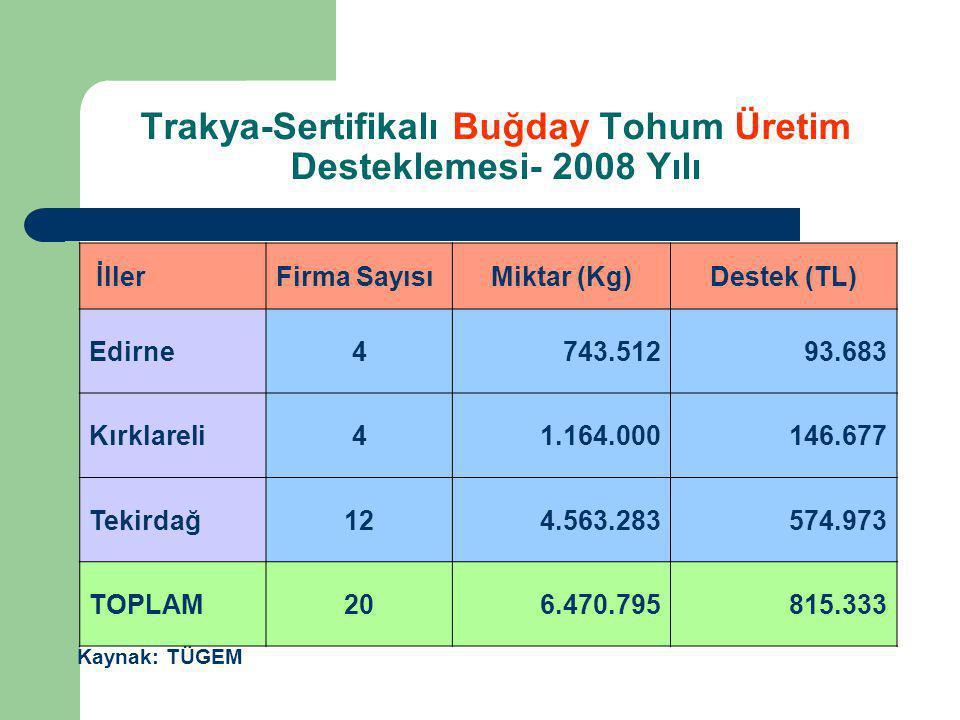 Trakya-Sertifikalı Buğday Tohum Üretim Desteklemesi- 2008 Yılı İllerFirma SayısıMiktar (Kg)Destek (TL) Edirne4743.51293.683 Kırklareli41.164.000146.67