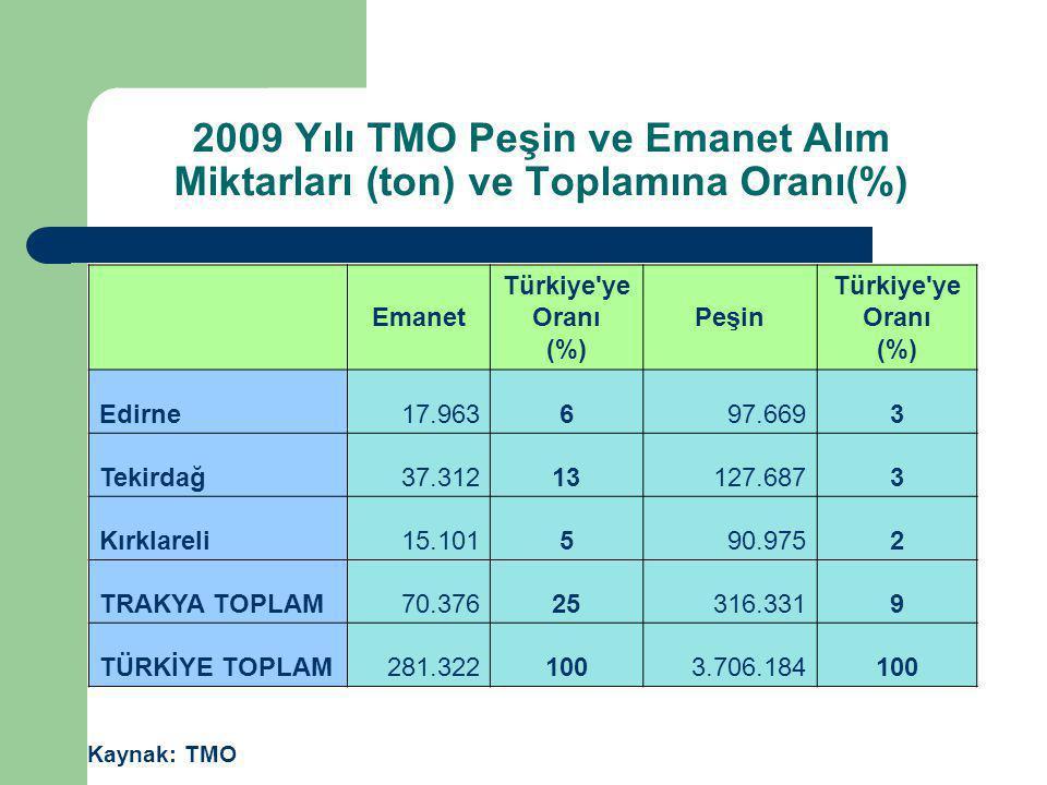 2009 Yılı TMO Peşin ve Emanet Alım Miktarları (ton) ve Toplamına Oranı(%) Kaynak: TMO Emanet Türkiye'ye Oranı (%) Peşin Türkiye'ye Oranı (%) Edirne17.