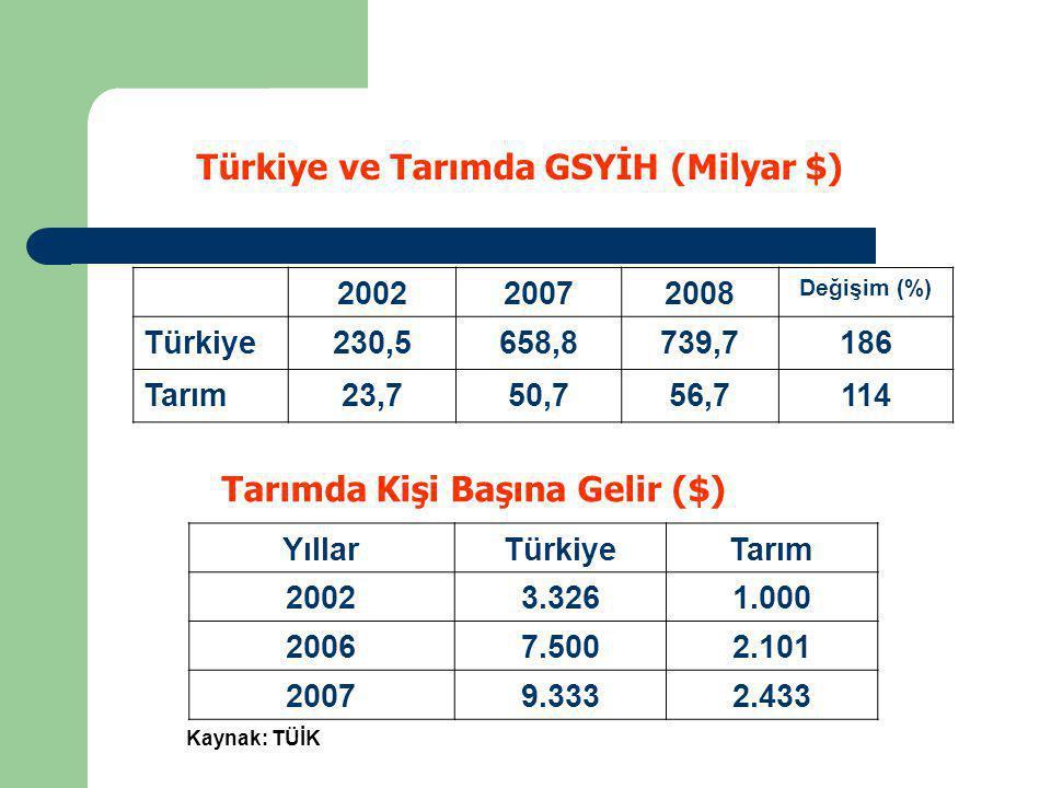 Türkiye ve Tarımda GSYİH (Milyar $) 200220072008 Değişim (%) Türkiye230,5658,8739,7186 Tarım23,750,756,7114 Tarımda Kişi Başına Gelir ($) YıllarTürkiy