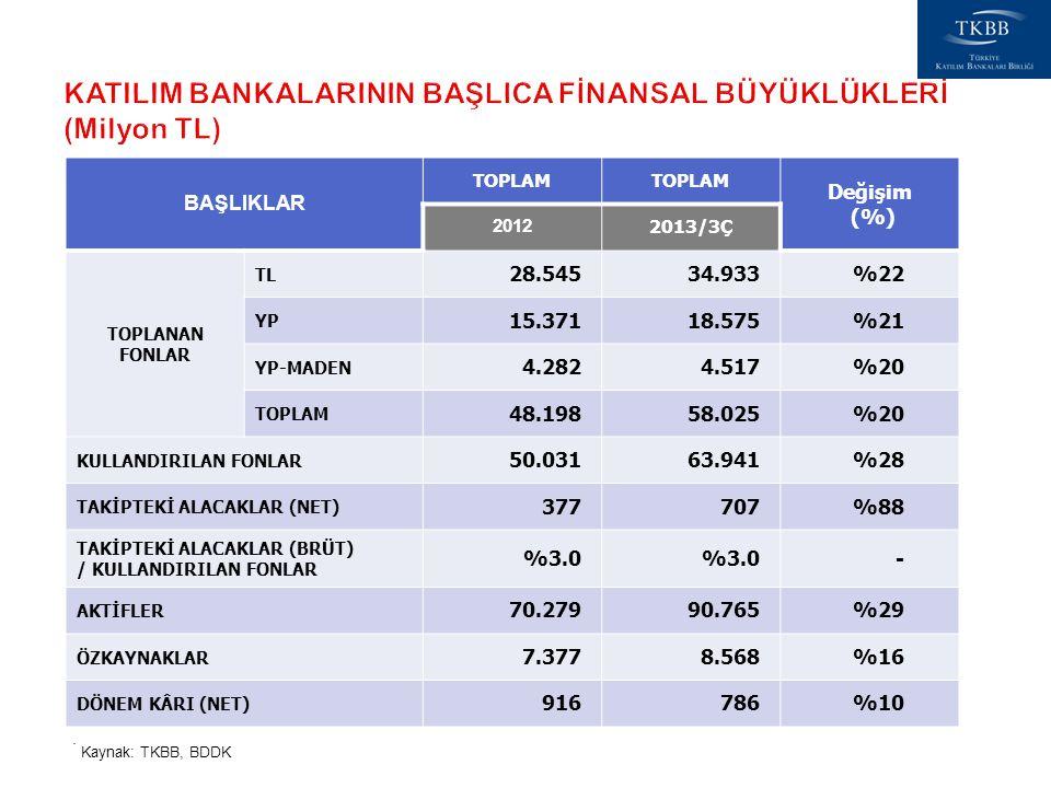 BAŞLIKLAR TOPLAM Değişim (%) 2012 2013/3Ç TOPLANAN FONLAR TL 28.54534.933%22 YP 15.37118.575%21 YP-MADEN 4.2824.517%20 TOPLAM 48.19858.025%20 KULLANDI
