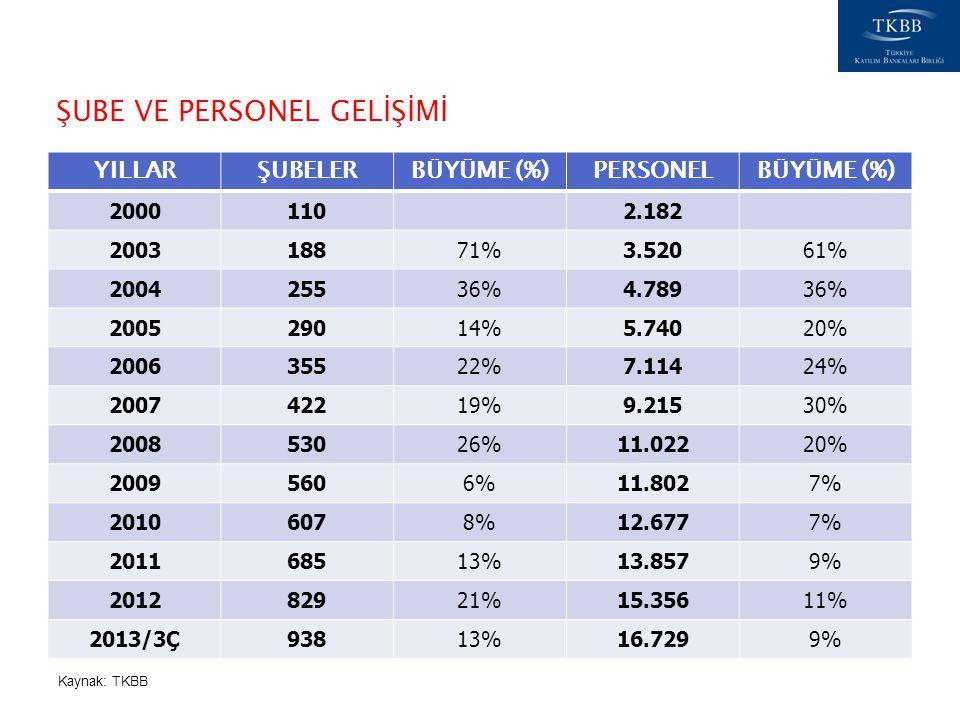 YILLARŞUBELERBÜYÜME (%)PERSONELBÜYÜME (%) 2000110 2.182 200318871%3.52061% 200425536%4.78936% 200529014%5.74020% 200635522%7.11424% 200742219%9.21530%