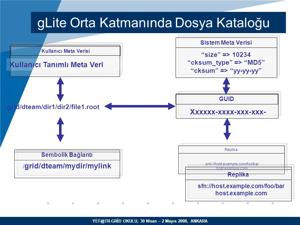 YEF@TR-GRİD OKULU, 30 Nisan – 2 Mayıs 2008, ANKARA GUID Xxxxxx-xxxx-xxx-xxx- Sistem Meta Verisi size => 10234 cksum_type => MD5 cksum => yy-yy-yy Replika srm://host.example.com/foo/bar host.example.com Replika sfn://host.example.com/foo/bar host.example.com Sembolik Bağlantı / grid/dteam/mydir/mylink / grid/dteam/dir1/dir2/file1.root Kullanıcı Meta Verisi Kullanıcı Tanımlı Meta Veri gLite Orta Katmanında Dosya Kataloğu