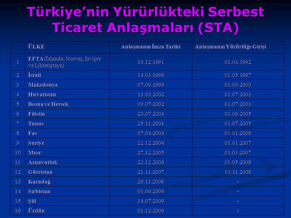 Türkiye'nin Yürürlükteki Serbest Ticaret Anlaşmaları (STA) ÜLKE Anlaşmanın İmza Tarihi Anlaşmanın Yürürlüğe Girişi 1 EFTA (İzlanda, Norveç, İsviçre ve