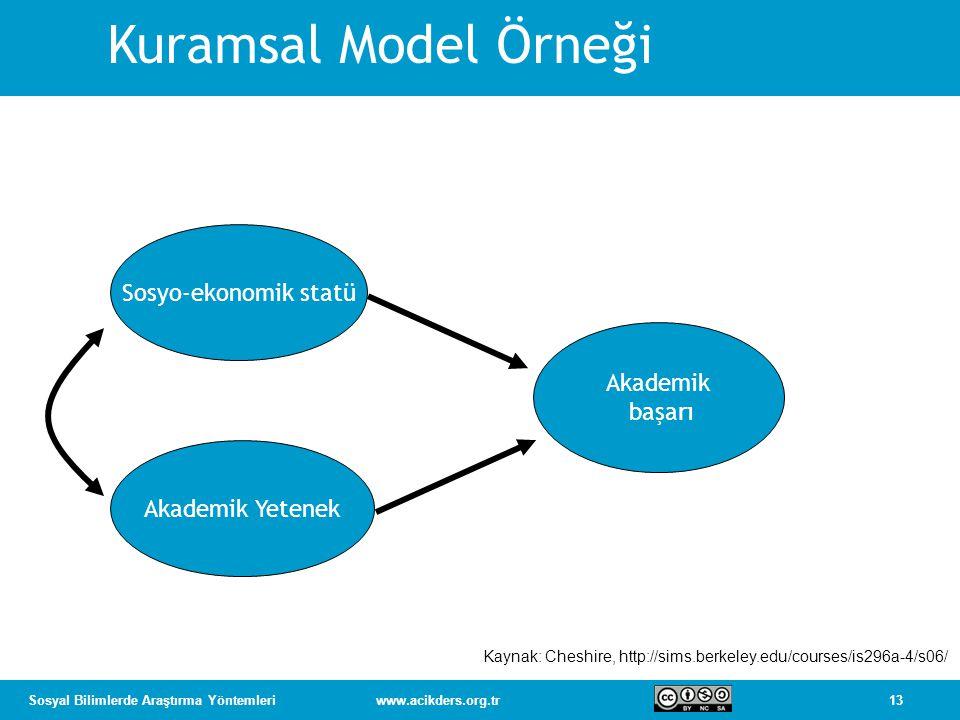 13Sosyal Bilimlerde Araştırma Yöntemleriwww.acikders.org.tr Sosyo-ekonomik statü Akademik Yetenek Akademik başarı Kuramsal Model Örneği Kaynak: Cheshi