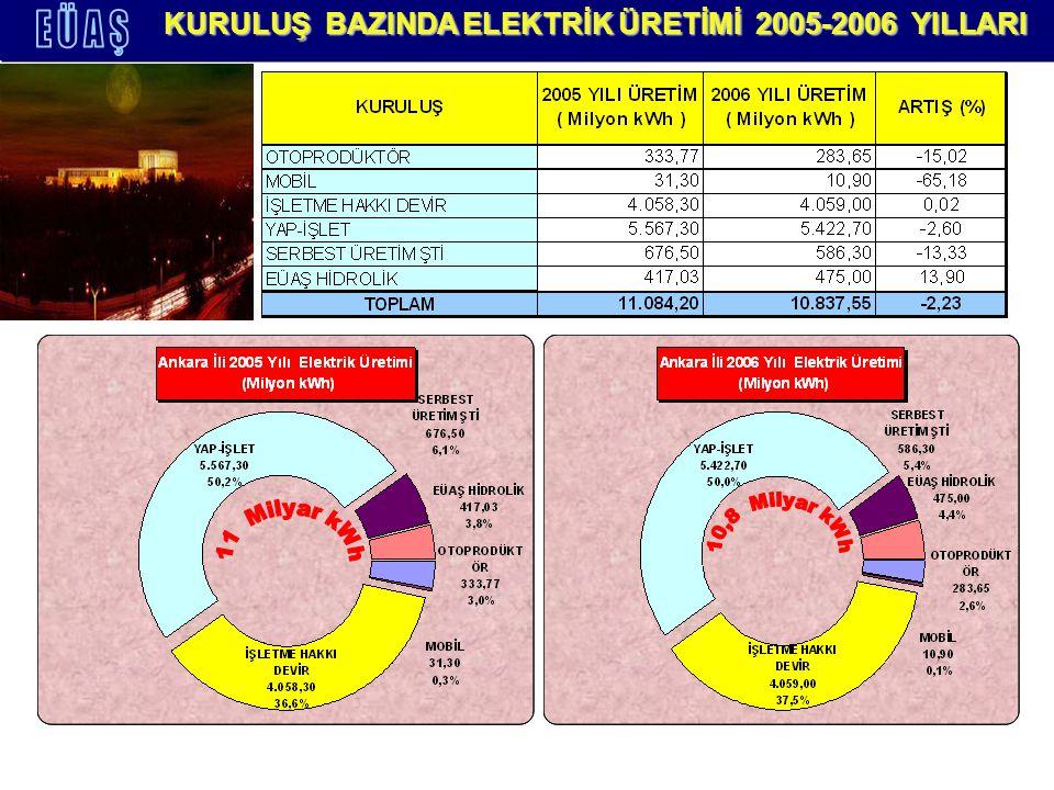 KURULUŞ BAZINDA ELEKTRİK ÜRETİMİ 2005-2006 YILLARI