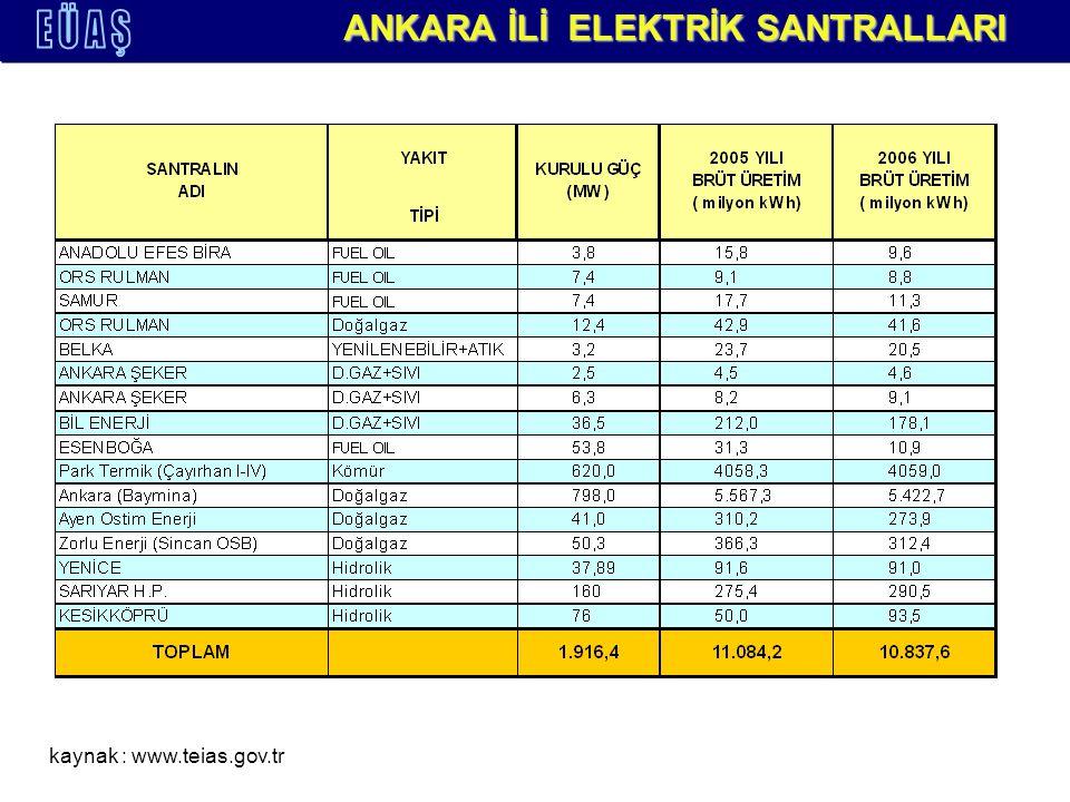 ANKARA İLİ ELEKTRİK SANTRALLARI kaynak : www.teias.gov.tr