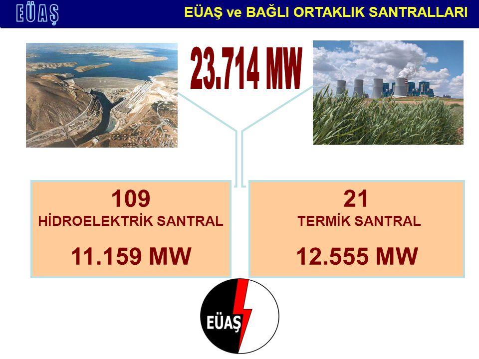 109 HİDROELEKTRİK SANTRAL 11.159 MW 21 TERMİK SANTRAL 12.555 MW EÜAŞ ve BAĞLI ORTAKLIK SANTRALLARI