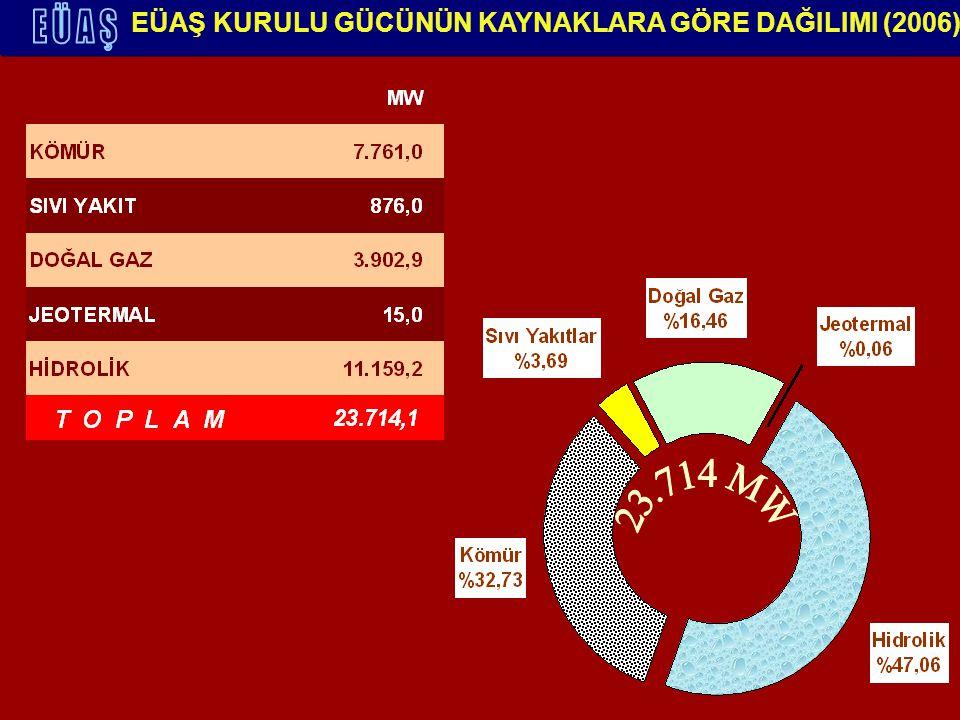 ANKARA İLİ ELEKTRİK TÜKETİMİ 2004 YILI 6,5 Milyar kWh 1 529 kWh/Kişi 2005 YILI 6,6 Milyar kWh 1 530kWh/Kişi 1 530 kWh/Kişi kaynak : www.tedas.gov.tr