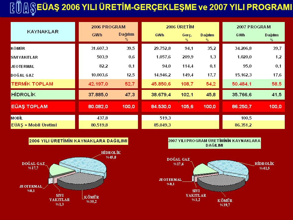 EÜAŞ 2006 YILI ÜRETİM-GERÇEKLEŞME ve 2007 YILI PROGRAMI