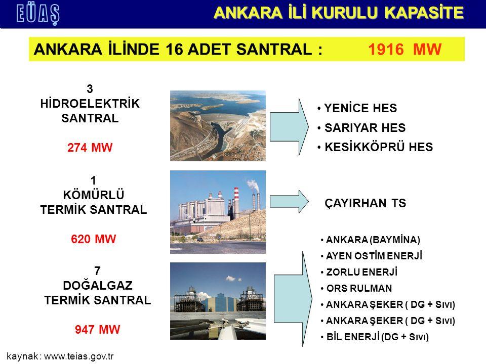 3 HİDROELEKTRİK SANTRAL 274 MW 1 KÖMÜRLÜ TERMİK SANTRAL 620 MW ANKARA İLİNDE 16 ADET SANTRAL : 1916 MW ANKARA İLİ KURULU KAPASİTE YENİCE HES SARIYAR HES KESİKKÖPRÜ HES ÇAYIRHAN TS 7 DOĞALGAZ TERMİK SANTRAL 947 MW ANKARA (BAYMİNA) AYEN OSTİM ENERJİ ZORLU ENERJİ ORS RULMAN ANKARA ŞEKER ( DG + Sıvı) BİL ENERJİ (DG + Sıvı) kaynak : www.teias.gov.tr