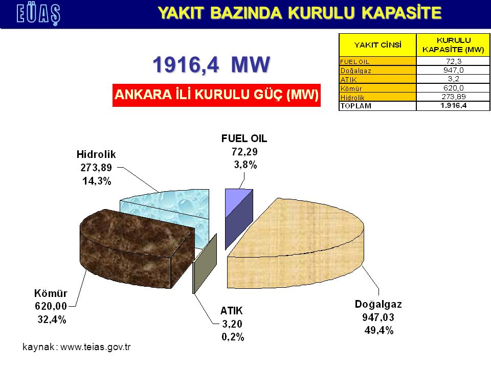 KURULUŞ BAZINDA KURULU KAPASİTE kaynak : www.teias.gov.tr 1916,4 MW