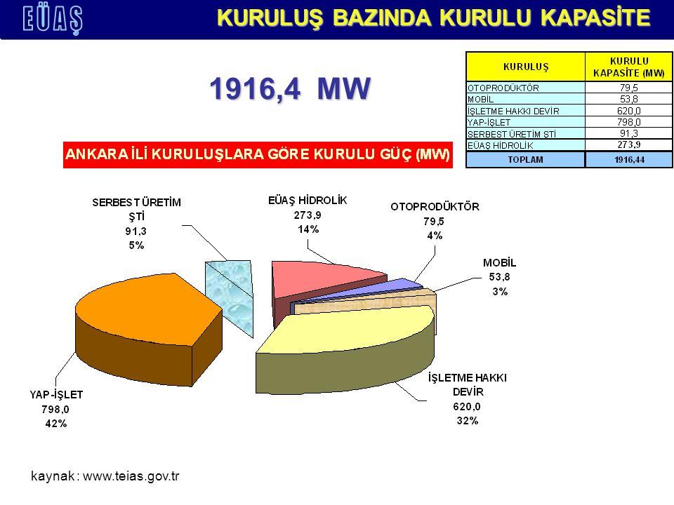 YAKIT BAZINDA ELEKTRİK ÜRETİMİ 2005-2006 YILLARI kaynak : www.teias.gov.tr