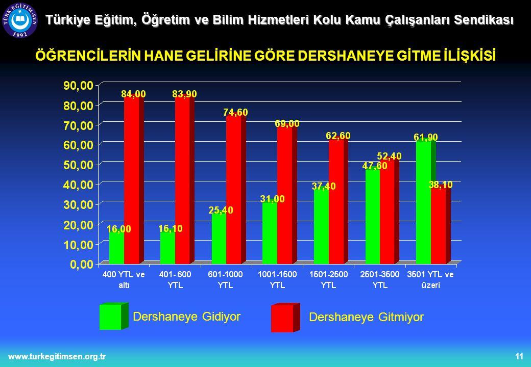 11www.turkegitimsen.org.tr ÖĞRENCİLERİN HANE GELİRİNE GÖRE DERSHANEYE GİTME İLİŞKİSİ Dershaneye Gidiyor Dershaneye Gitmiyor Türkiye Eğitim, Öğretim ve Bilim Hizmetleri Kolu Kamu Çalışanları Sendikası