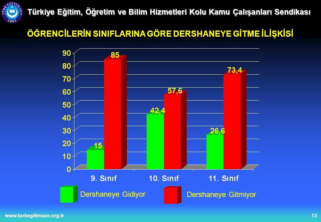 13www.turkegitimsen.org.tr Türkiye Eğitim, Öğretim ve Bilim Hizmetleri Kolu Kamu Çalışanları Sendikası ÖĞRENCİLERİN SINIFLARINA GÖRE DERSHANEYE GİTME İLİŞKİSİ Dershaneye Gidiyor Dershaneye Gitmiyor