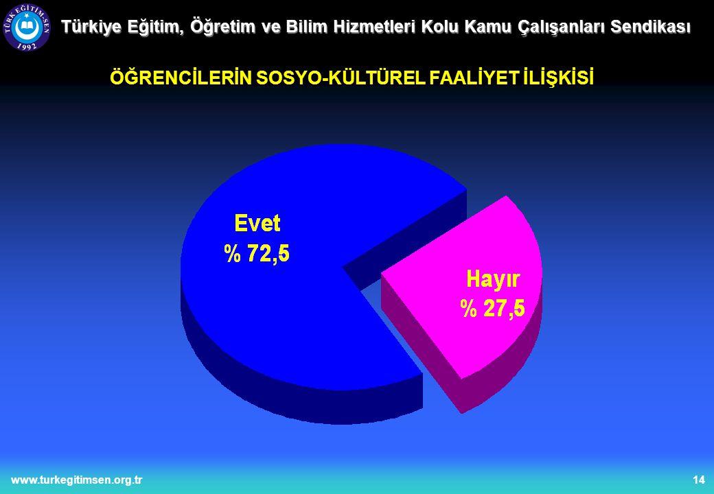 14www.turkegitimsen.org.tr Türkiye Eğitim, Öğretim ve Bilim Hizmetleri Kolu Kamu Çalışanları Sendikası ÖĞRENCİLERİN SOSYO-KÜLTÜREL FAALİYET İLİŞKİSİ