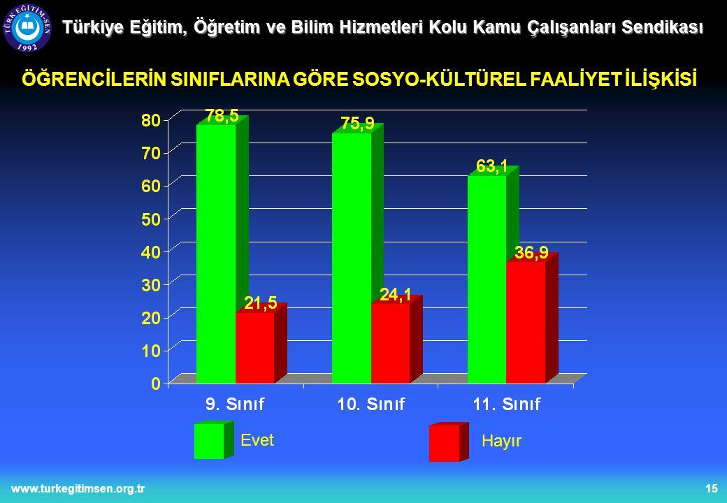 15www.turkegitimsen.org.tr Türkiye Eğitim, Öğretim ve Bilim Hizmetleri Kolu Kamu Çalışanları Sendikası ÖĞRENCİLERİN SINIFLARINA GÖRE SOSYO-KÜLTÜREL FAALİYET İLİŞKİSİ Evet Hayır