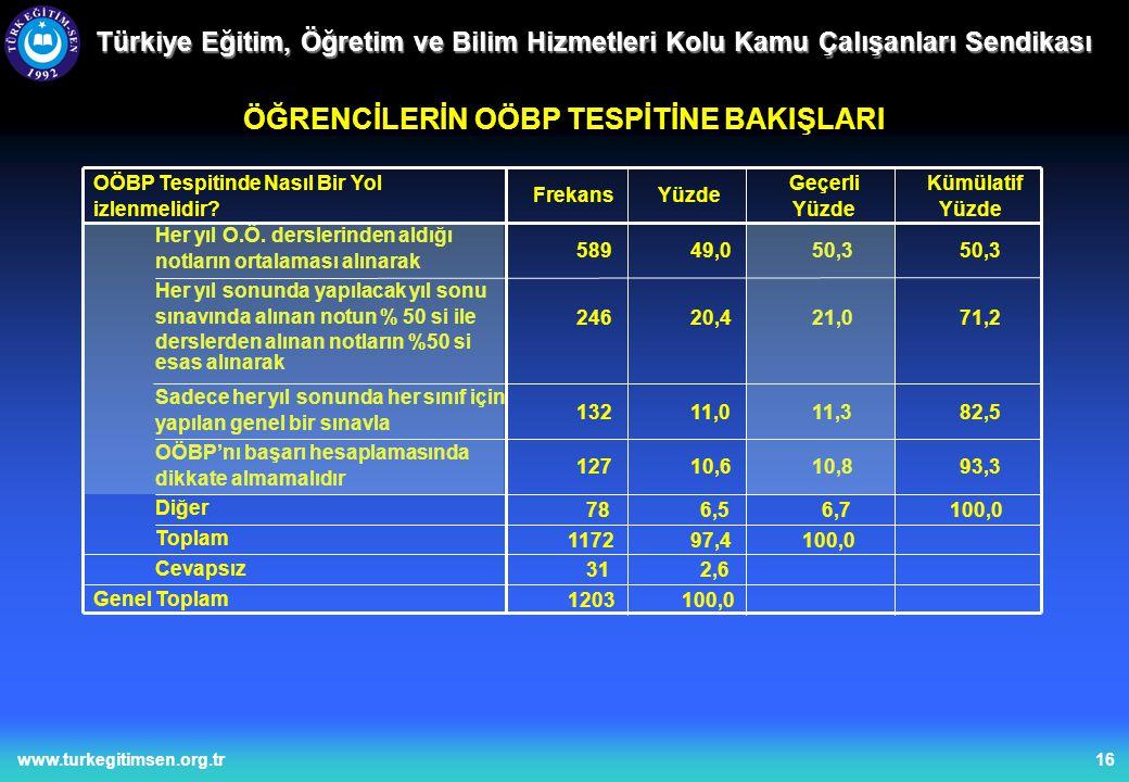 16www.turkegitimsen.org.tr Türkiye Eğitim, Öğretim ve Bilim Hizmetleri Kolu Kamu Çalışanları Sendikası ÖĞRENCİLERİN OÖBP TESPİTİNE BAKIŞLARI