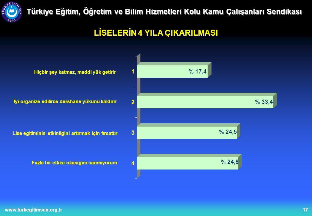17www.turkegitimsen.org.tr Türkiye Eğitim, Öğretim ve Bilim Hizmetleri Kolu Kamu Çalışanları Sendikası LİSELERİN 4 YILA ÇIKARILMASI Hiçbir şey katmaz, maddi yük getirir İyi organize edilirse dershane yükünü kaldırır Lise eğitiminin etkinliğini artırmak için fırsattır Fazla bir etkisi olacağını sanmıyorum % 24,8 % 24,5 % 33,4 % 17,4 4 3 2 1