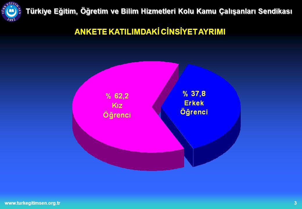 3www.turkegitimsen.org.tr Türkiye Eğitim, Öğretim ve Bilim Hizmetleri Kolu Kamu Çalışanları Sendikası ANKETE KATILIMDAKİ CİNSİYET AYRIMI
