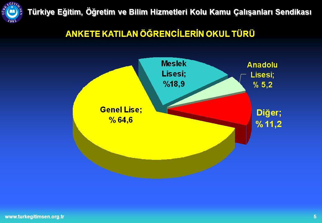 5www.turkegitimsen.org.tr Türkiye Eğitim, Öğretim ve Bilim Hizmetleri Kolu Kamu Çalışanları Sendikası ANKETE KATILAN ÖĞRENCİLERİN OKUL TÜRÜ