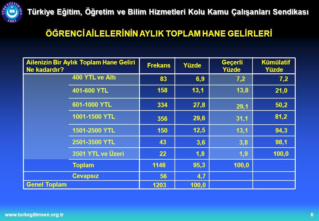 6www.turkegitimsen.org.tr Türkiye Eğitim, Öğretim ve Bilim Hizmetleri Kolu Kamu Çalışanları Sendikası ÖĞRENCİ AİLELERİNİN AYLIK TOPLAM HANE GELİRLERİ