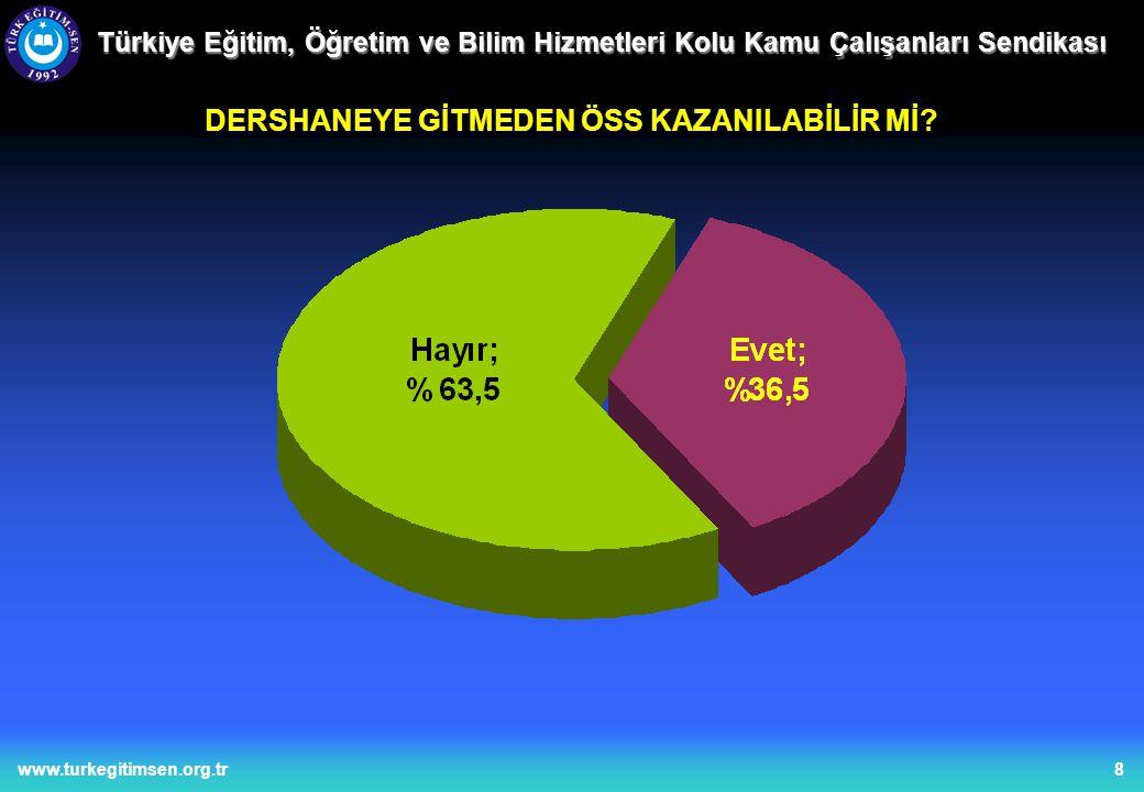8www.turkegitimsen.org.tr Türkiye Eğitim, Öğretim ve Bilim Hizmetleri Kolu Kamu Çalışanları Sendikası DERSHANEYE GİTMEDEN ÖSS KAZANILABİLİR Mİ