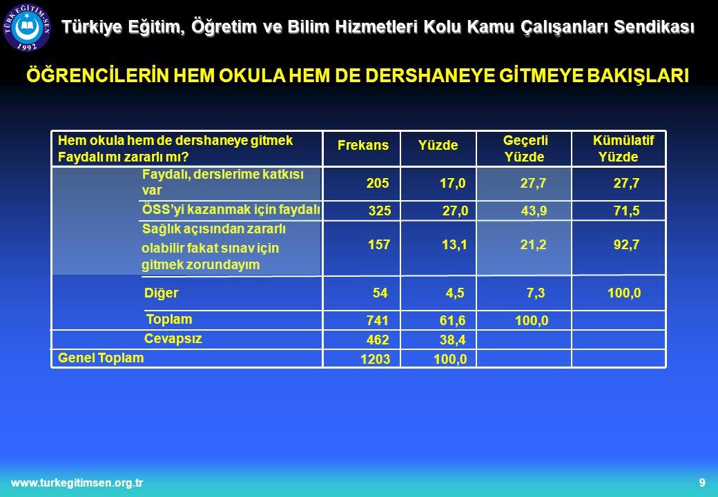9www.turkegitimsen.org.tr Türkiye Eğitim, Öğretim ve Bilim Hizmetleri Kolu Kamu Çalışanları Sendikası ÖĞRENCİLERİN HEM OKULA HEM DE DERSHANEYE GİTMEYE BAKIŞLARI