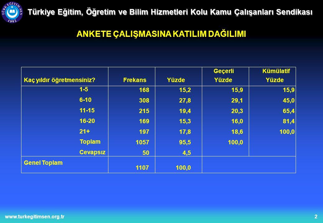 13www.turkegitimsen.org.tr Türkiye Eğitim, Öğretim ve Bilim Hizmetleri Kolu Kamu Çalışanları Sendikası ÖĞRETMENLERİN OÖBY'YE BAKIŞLARI 81873,977,8 1039,39,887,6 13011,712,4100,0 105194,9100,0 565,1 1107100,0 OÖBP nın ÖSS ye girişte arttırılması, öğrencilerin liselere olan devamlılığını sağlar mı.