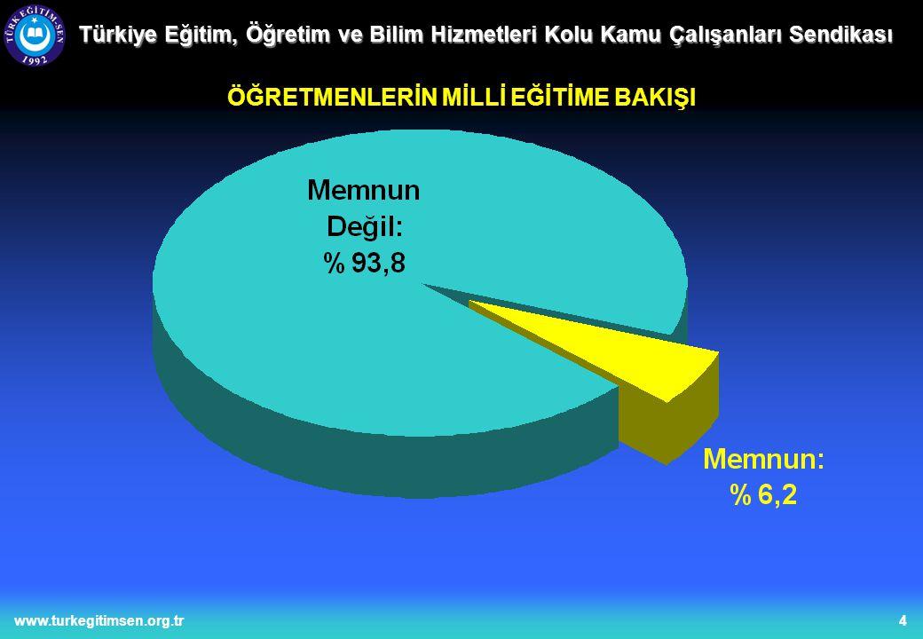 5www.turkegitimsen.org.tr Türkiye Eğitim, Öğretim ve Bilim Hizmetleri Kolu Kamu Çalışanları Sendikası 29126,328,9 71564,671,1100,0 100690,9100,0 1019,1 1107100,0 Mevcut eğitim sisteminin Türk toplumunun kimliğine ve kültürel gelişmesine katkı yaptığını düşünüyor musunuz.