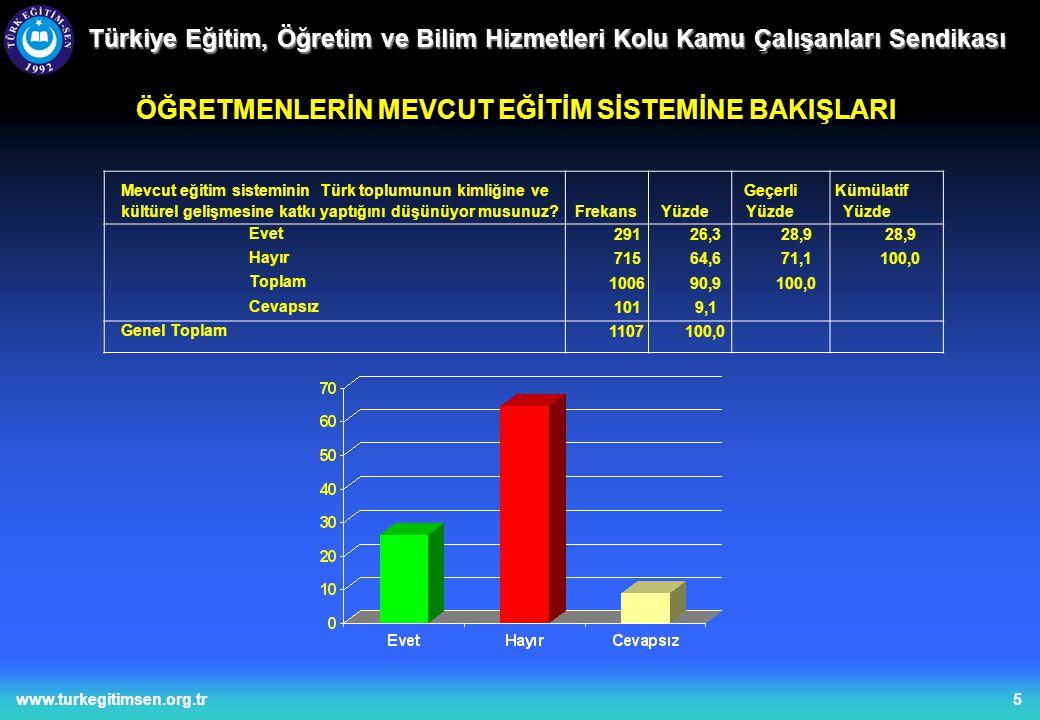 6www.turkegitimsen.org.tr Türkiye Eğitim, Öğretim ve Bilim Hizmetleri Kolu Kamu Çalışanları Sendikası ÖĞRETMENLERİN DEVLET VE ÖZEL OKULLARINI KIYASLAMASI 44139,841,6 62056,058,4100,0 106195,8100,0 464,2 1107100,0 Devlet okulları mı özel okullar mı Akademik açıdan daha başarılıdır.