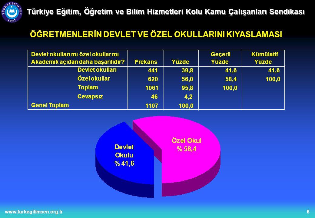 17www.turkegitimsen.org.tr Türkiye Eğitim, Öğretim ve Bilim Hizmetleri Kolu Kamu Çalışanları Sendikası ÖĞRETMENLERİN BAŞÖĞRETMEN, UZMAN ÖĞRETMEN VB'NE BAKIŞLARI